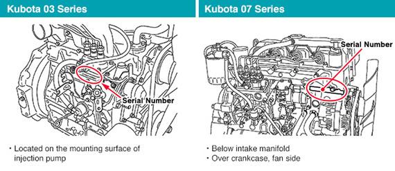 Kubota 03 and 07 Series Engine Serial Number
