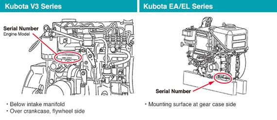 Kubota V3 EA and EL Series Engine Serial Number